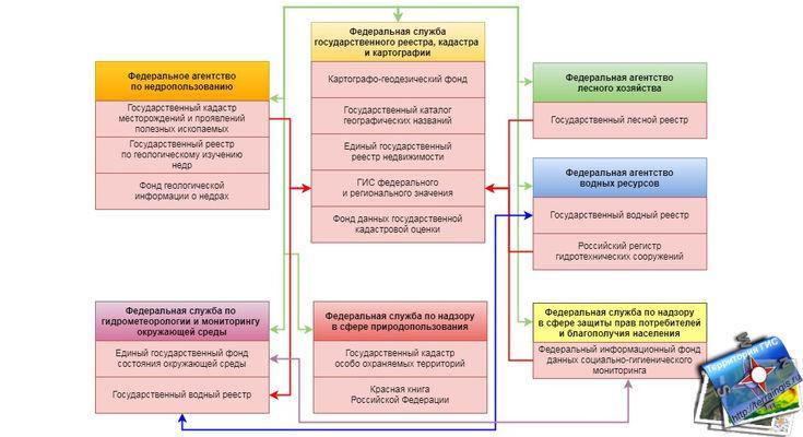 Виды кадастровой информации в России